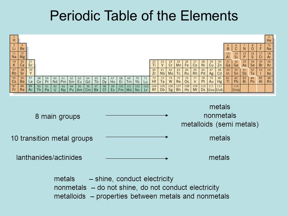 Periodic Table where are the lanthanides and actinides placed on the periodic table : CHEMISTRY 161 Chapter ppt video online download
