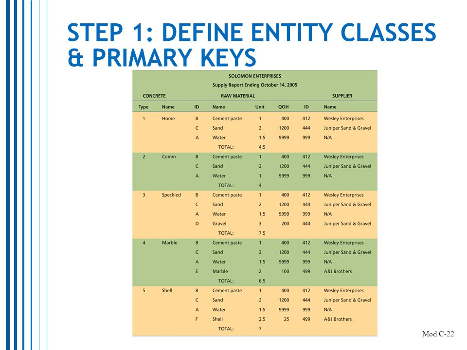 STEP 1: DEFINE ENTITY CLASSES & PRIMARY KEYS