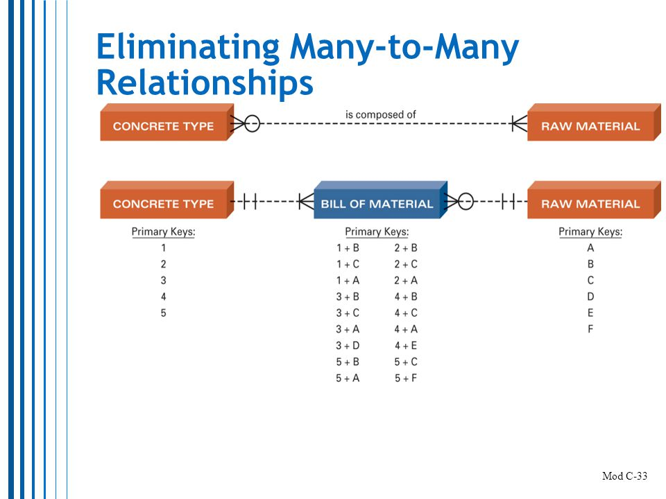 Eliminating Many-to-Many Relationships