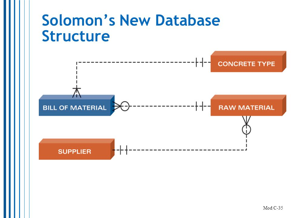 Solomon's New Database Structure