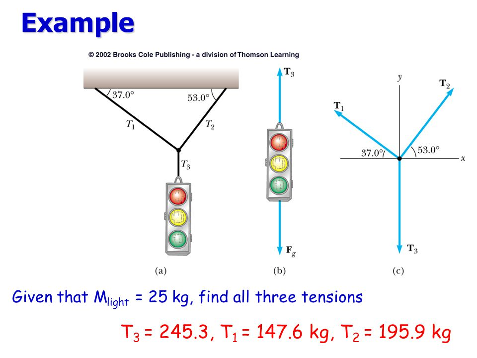 Example Given that Mlight = 25 kg, find all three tensions T3 = 245.3, T1 = kg, T2 = kg