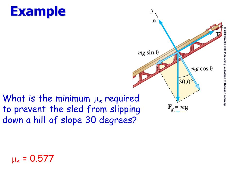 Example What is the minimum ms required to prevent the sled from slipping down a hill of slope 30 degrees