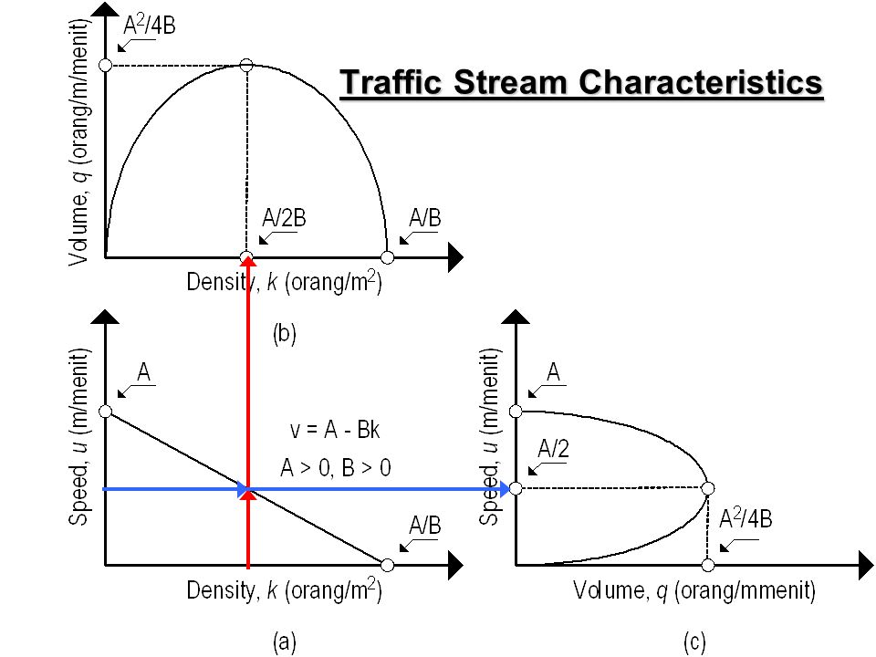 traffic stream characteristics Characteristics of udp packet loss: effect of tcp traffic  the udp stream is transmitted at a rate  the characteristics of udp packet loss have been.