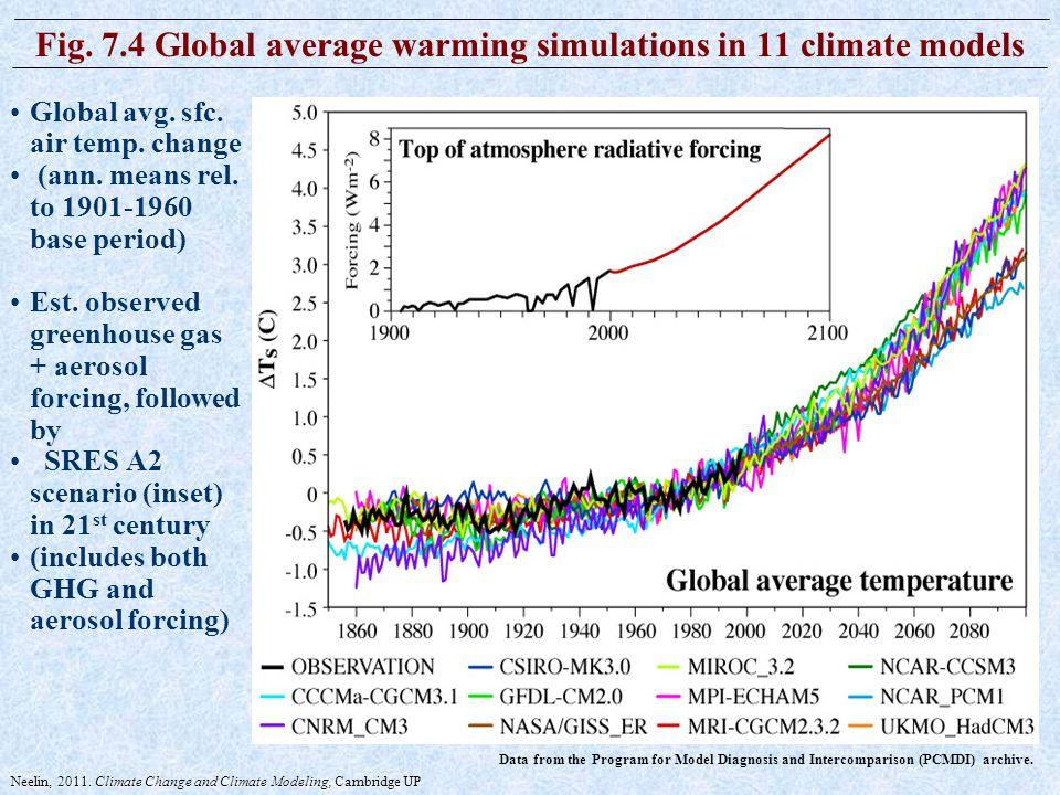 C-ROADS: World Climate Simulator - CLEAN