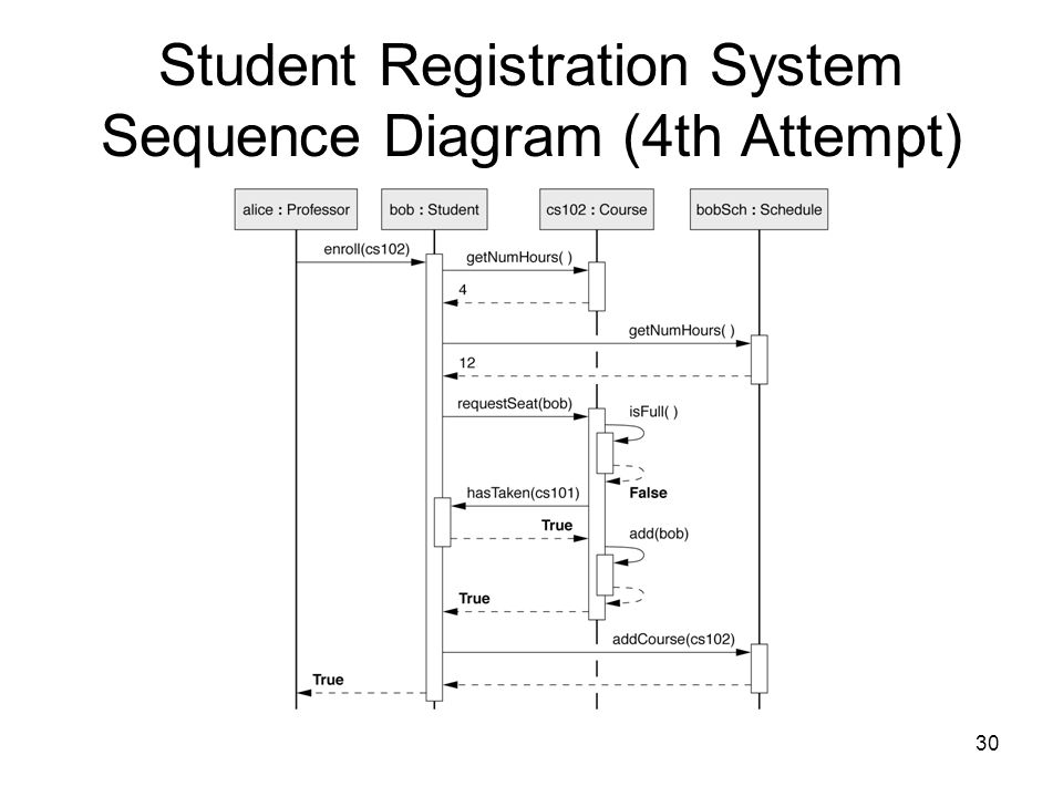 "student registration system constraints Student course registration system –26 general constraints 311 student log-in {this is a ""system function""."