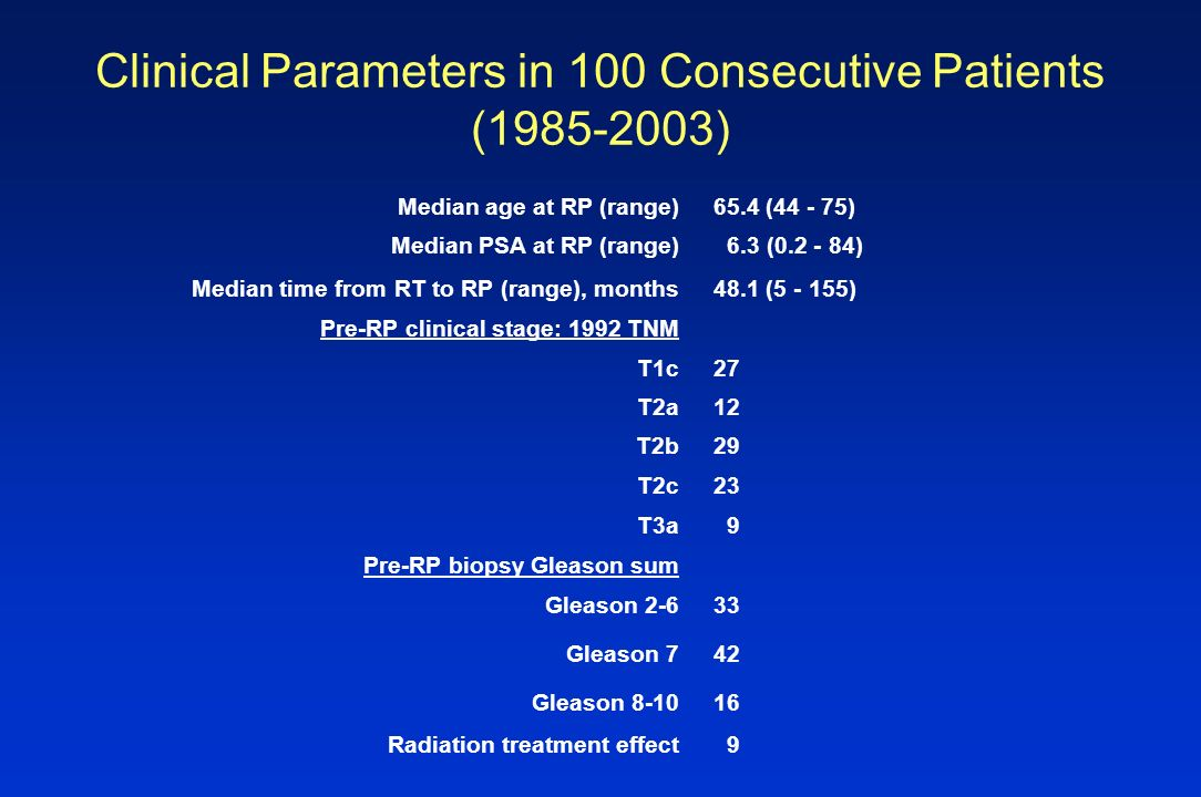Clinical Parameters in 100 Consecutive Patients (1985-2003)