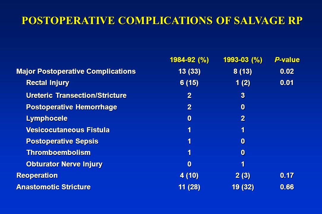 POSTOPERATIVE COMPLICATIONS OF SALVAGE RP