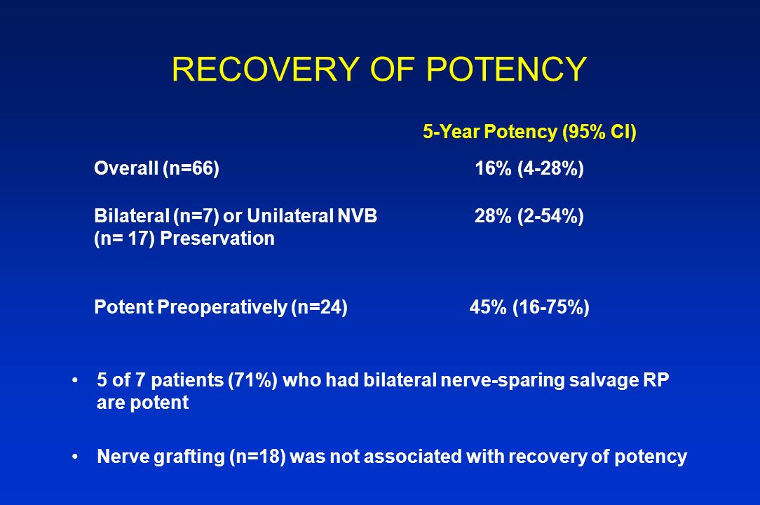 RECOVERY OF POTENCY 5-Year Potency (95% CI) Overall (n=66) 16% (4-28%)
