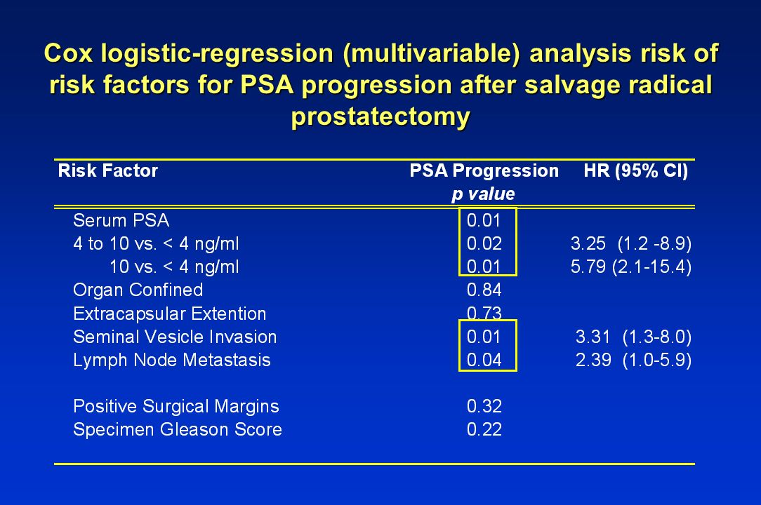 Cox logistic-regression (multivariable) analysis risk of risk factors for PSA progression after salvage radical prostatectomy