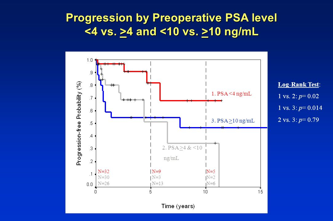 Progression by Preoperative PSA level <4 vs. >4 and <10 vs