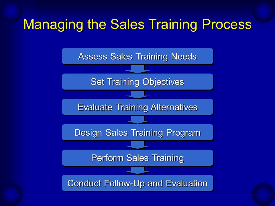 Continual Development Of The Sales Force Sales Training  Ppt