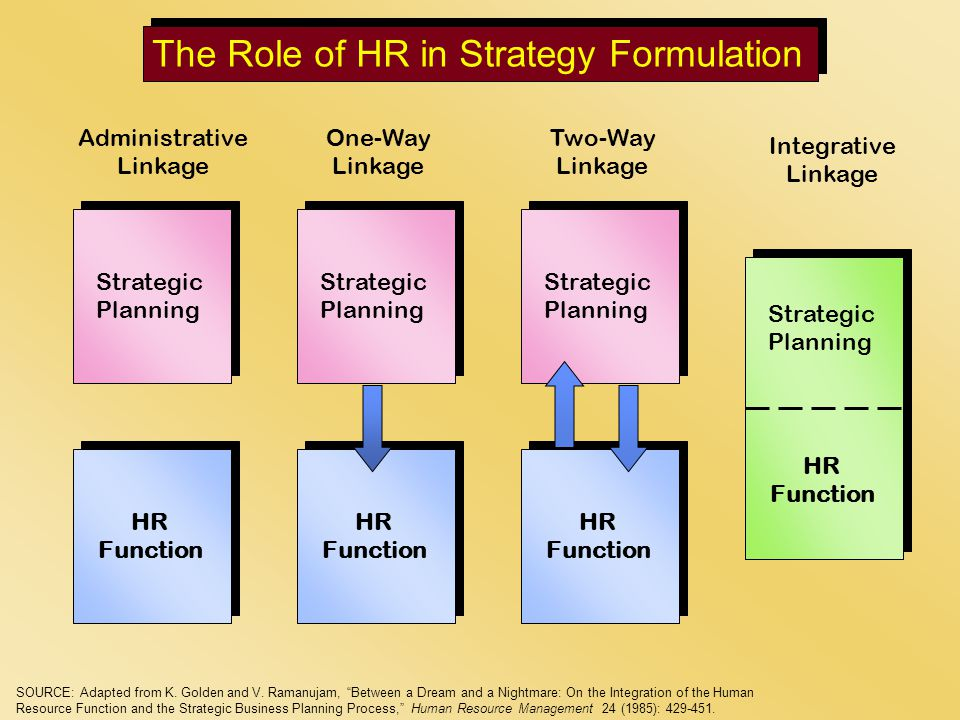 changing role of human resource management the Human resource management, or hrm, has evolved from a largely administrative and operational role to one that plays an important part in strategic planning.