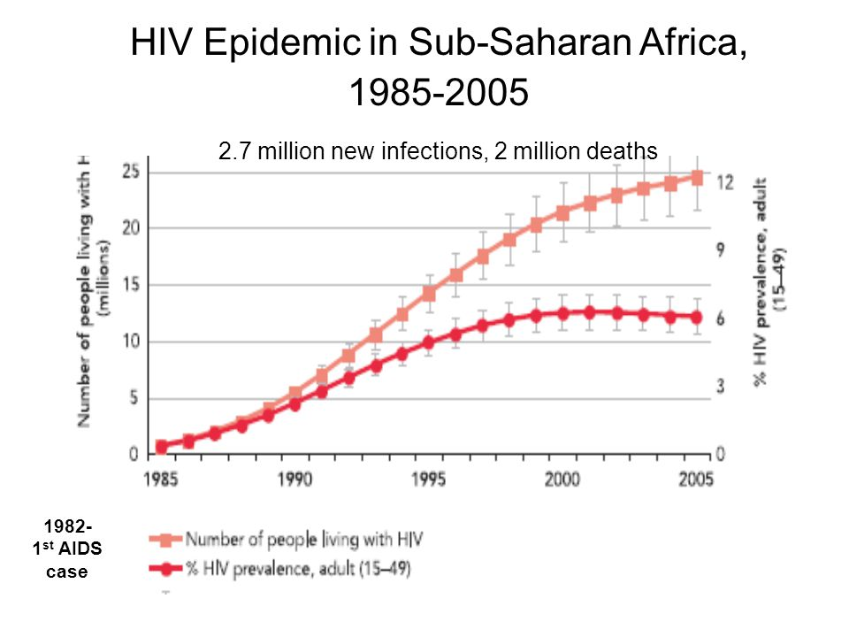 the alarming case of aids in africa Hiv/aids is a major public health concern and cause of death in many parts of  africa although  this increase has caused alarm the director of the centre  for  zimbabwe's first reported case of hiv was in 1985 aside from polygynous .