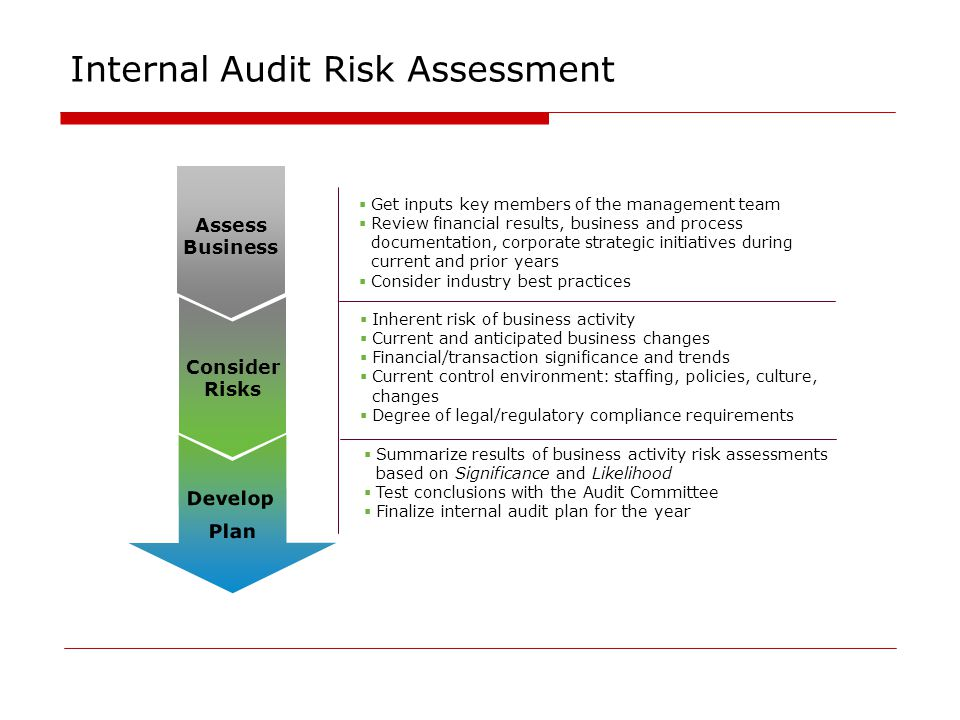 Identifying and Assessing Risks of Material Misstatement