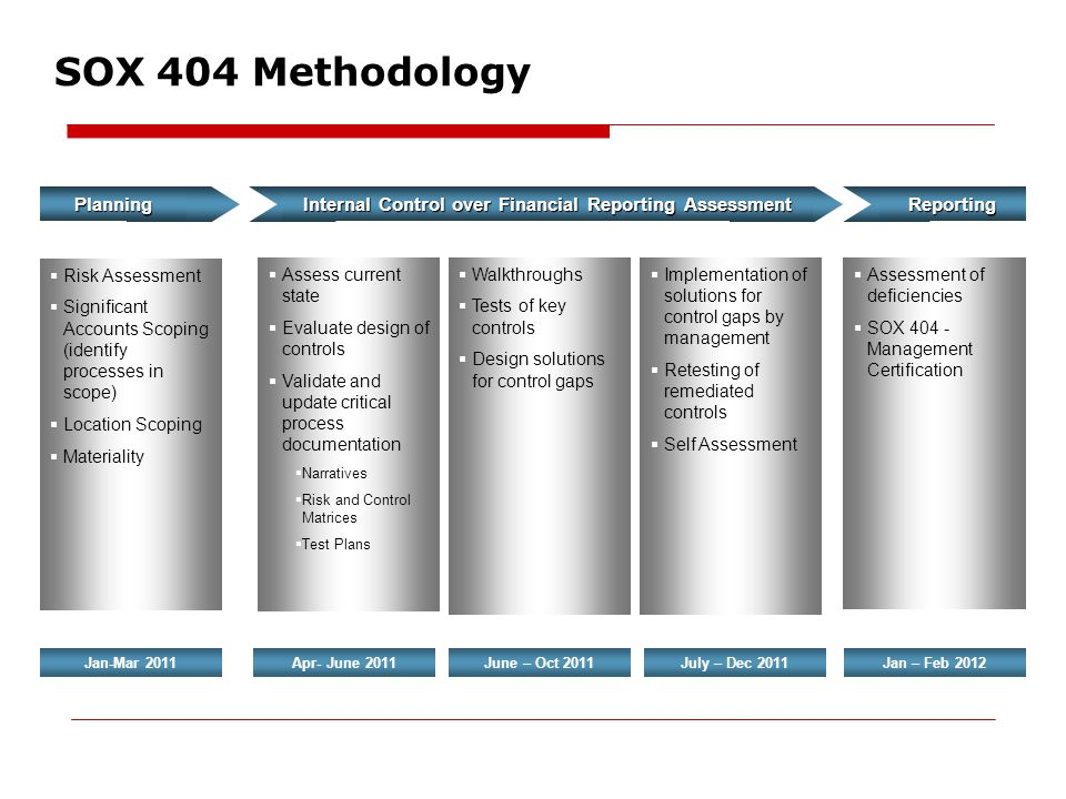 internal control over financial reporting assessment - Sox Process Documentation
