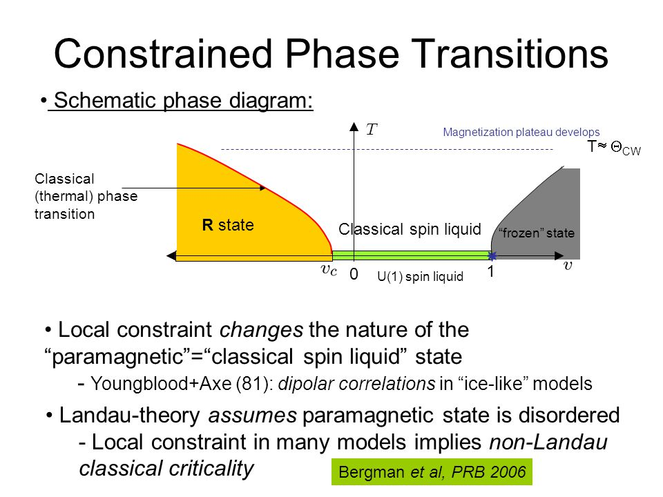 Constrained Phase Transitions