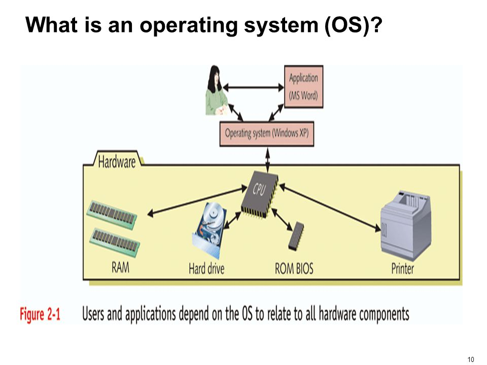 What is an operating system (OS)
