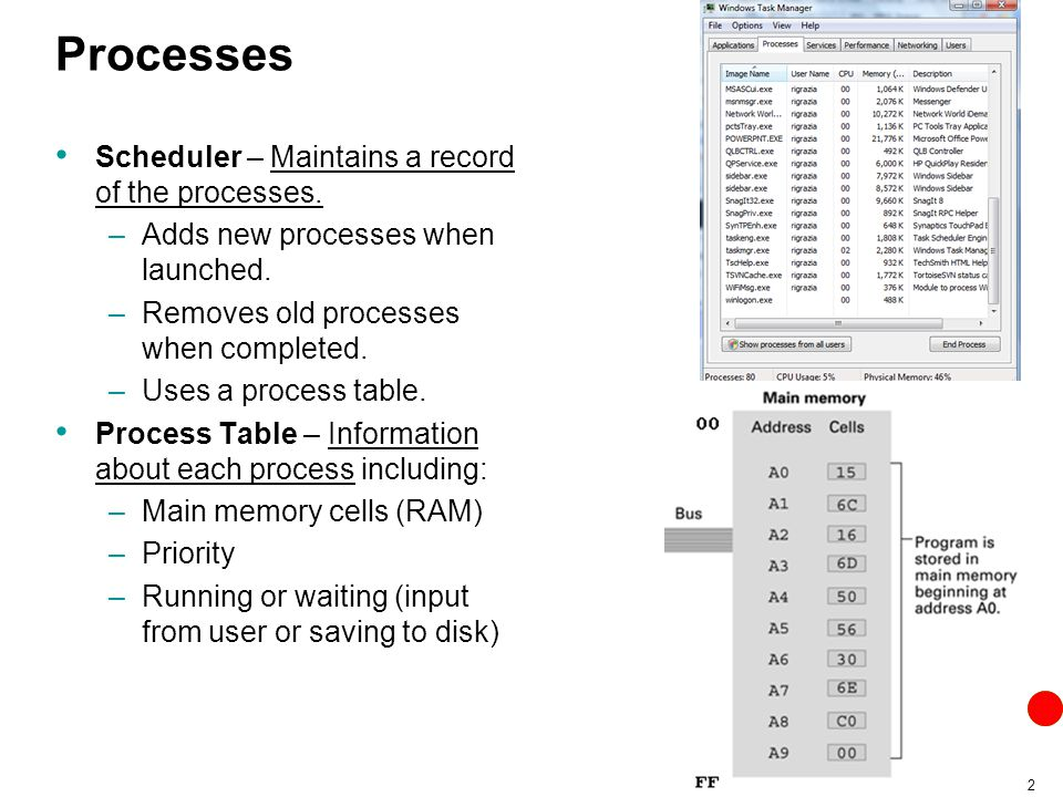 Processes Scheduler – Maintains a record of the processes.