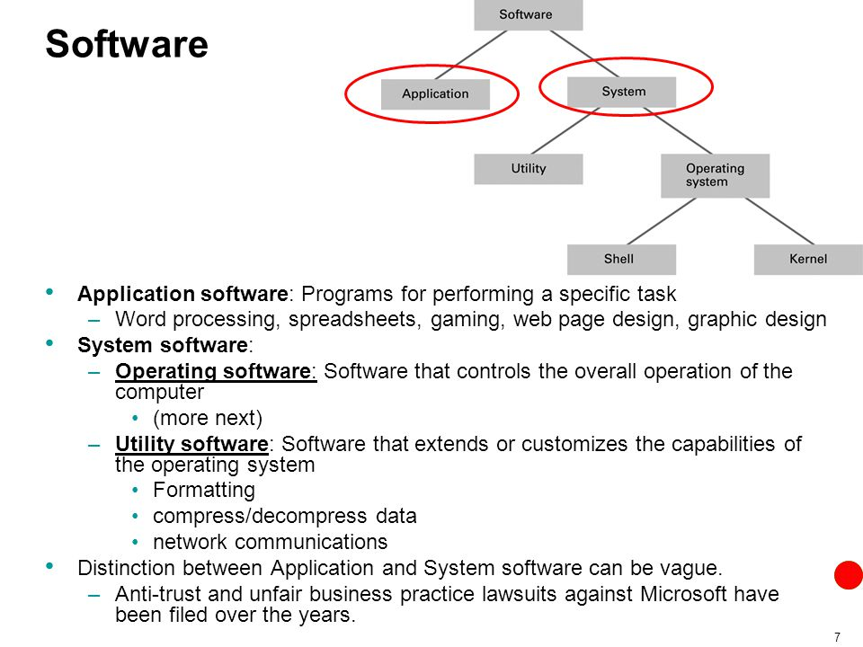 Software Application software: Programs for performing a specific task