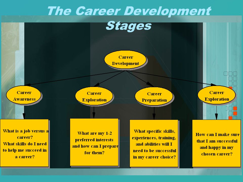 Career development series ppt video online download 3 the career development stages malvernweather Images
