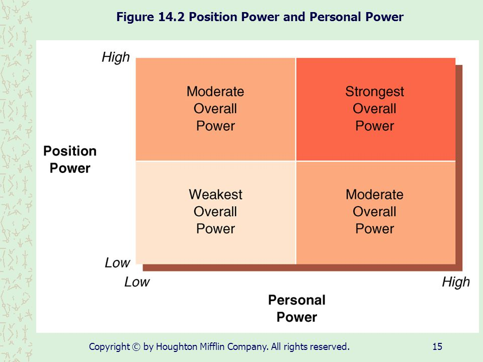 Figure 14.2 Position Power and Personal Power