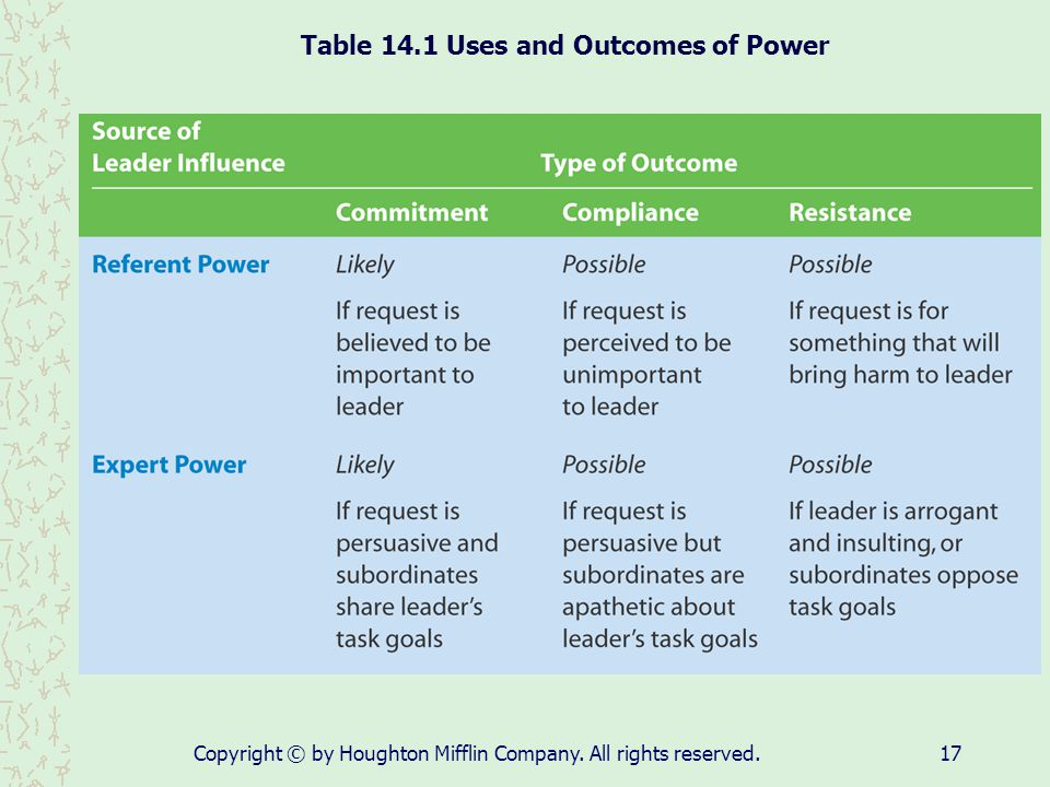 Table 14.1 Uses and Outcomes of Power