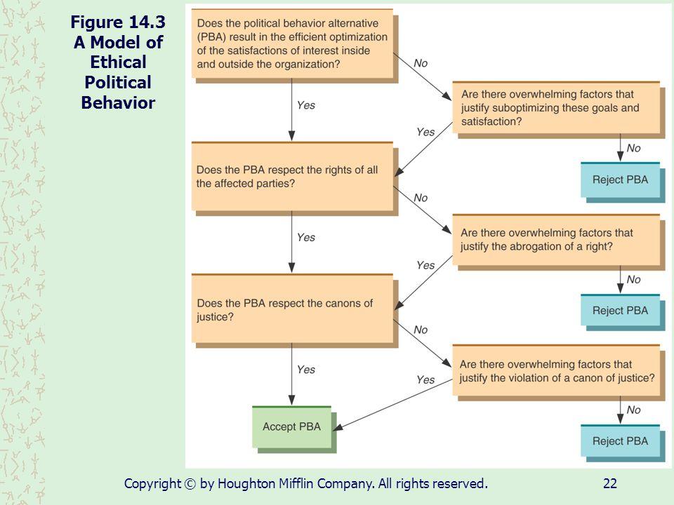 Figure 14.3 A Model of Ethical Political Behavior