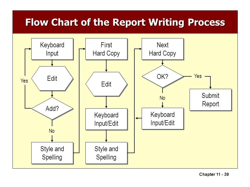 the process of writing a report The planning stage of report writing is the most time-consuming  the following  steps are a suggested set of guidelines for effectively planning your report.