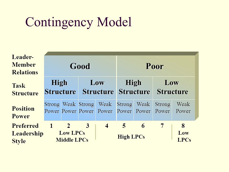 a low involvement hierarchy model Wednesday, may 23, 2012 hierarchy of effects.
