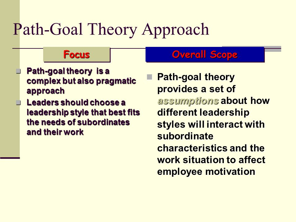 path goal theory of leadership essay Abstract the present study is part of phd research (leadership behavior and  employee job satisfaction: a study of path goal theory in telecom sector.