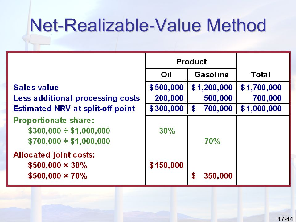 How to Calculate Net Realizable Value