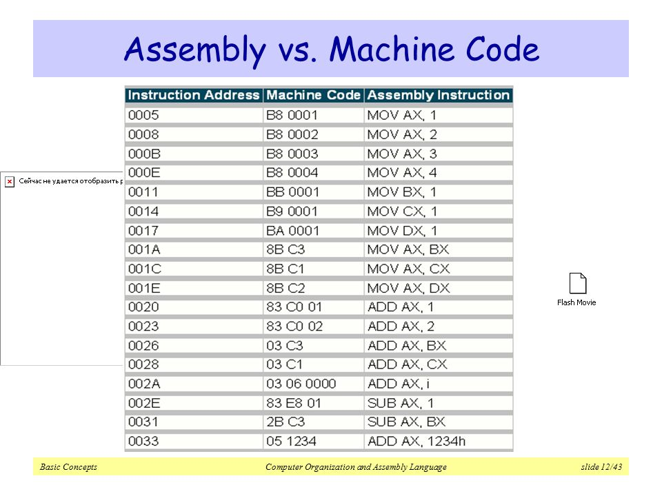 assembly language vs mechanical language As far the comparison of high-level vs machine language mechanical engineering between the machine and the high-level languages comes the assembly language.
