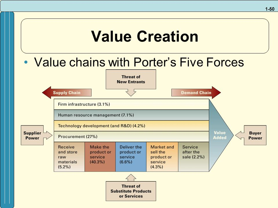 porters five forces value chain balanced Value chain analysis timeline five forces analysis example - 2 create five forces analysis threat of the entry of new competitors porter's five forces.