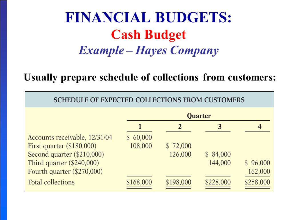 cash budgets Cash budget definition the cash budget contains an itemization of the projected sources and uses of cash in a future period this budget is used to ascertain whether company operations and other activities will provide a sufficient amount of cash to meet projected cash requirements.