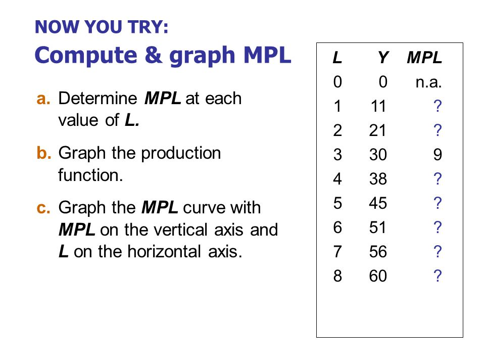 MPL and the production function