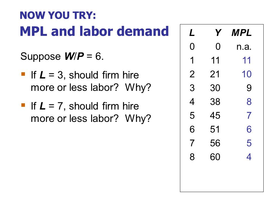 MPL and the demand for labor