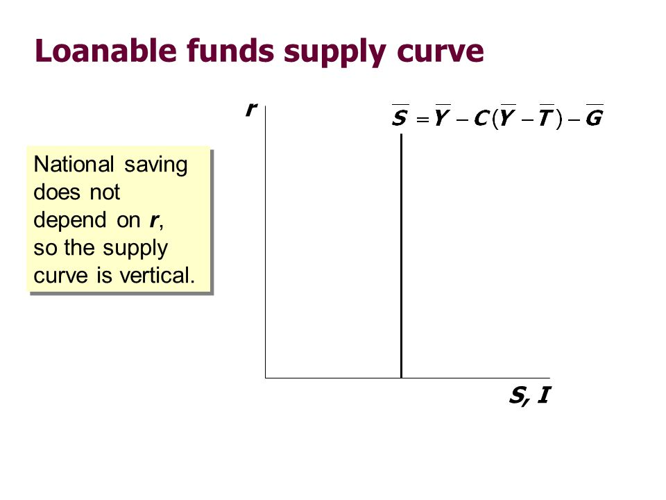 Loanable funds market equilibrium