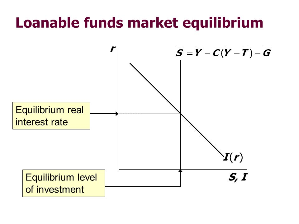 The special role of r Eq'm in L.F. market Eq'm in goods market