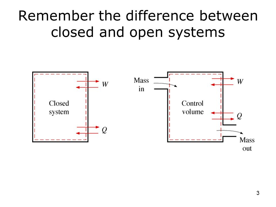 Remember the difference between closed and open systems