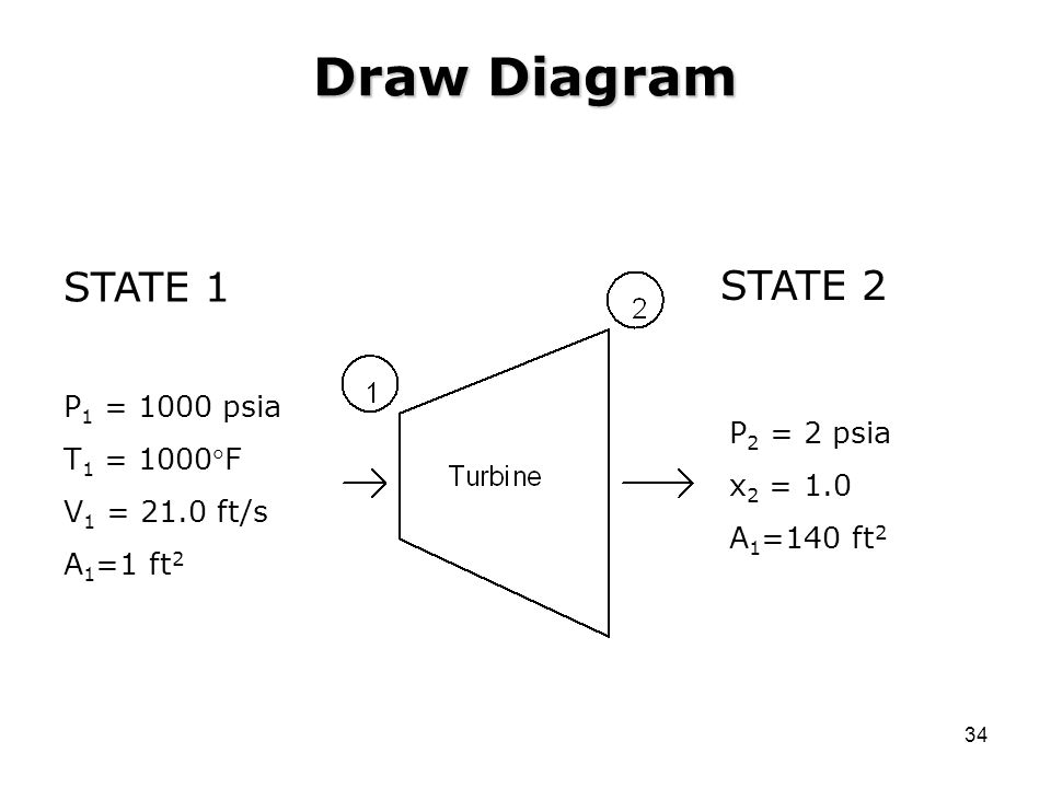 Draw Diagram STATE 1 STATE 2 P1 = 1000 psia T1 = 1000F V1 = 21.0 ft/s