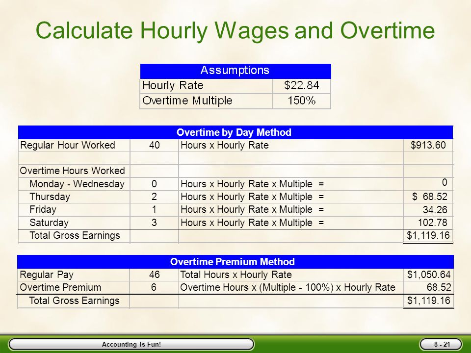 Take Home Pay Calculator Hourly Uk - Homemade Ftempo