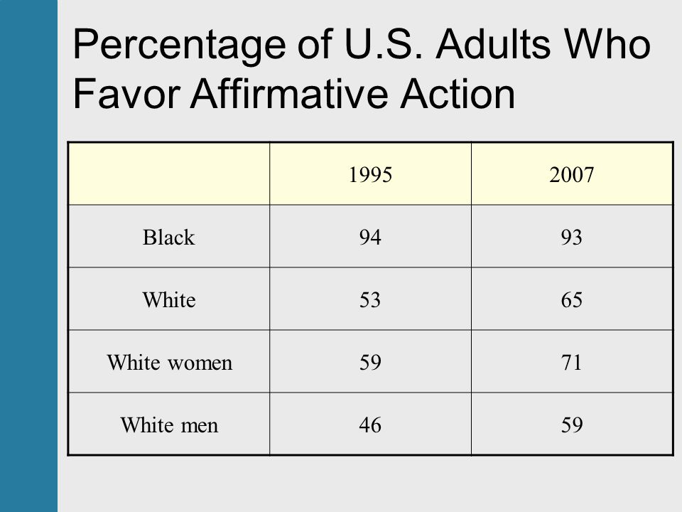 an argument in favor of affirmative action Students discuss the pros and cons of affirmative action should we try to correct for inequality in educational backgrounds by taking race into consideration  is the argument in favor of.