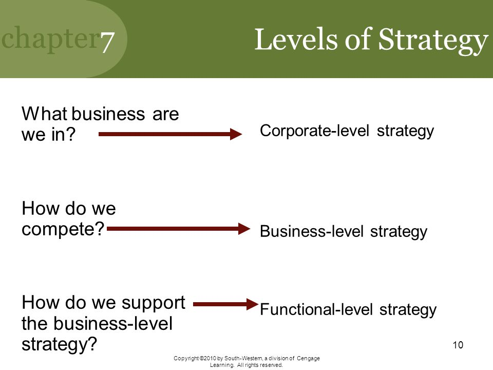 Levels of Strategy What business are we in How do we compete