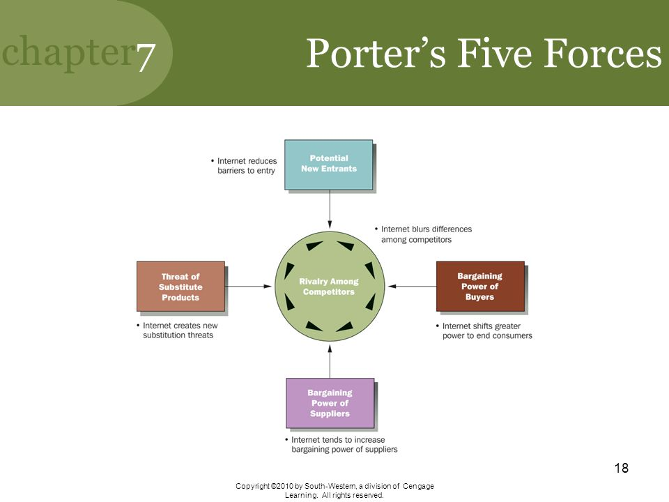 Porter's Five Forces Copyright ©2010 by South-Western, a division of Cengage Learning.