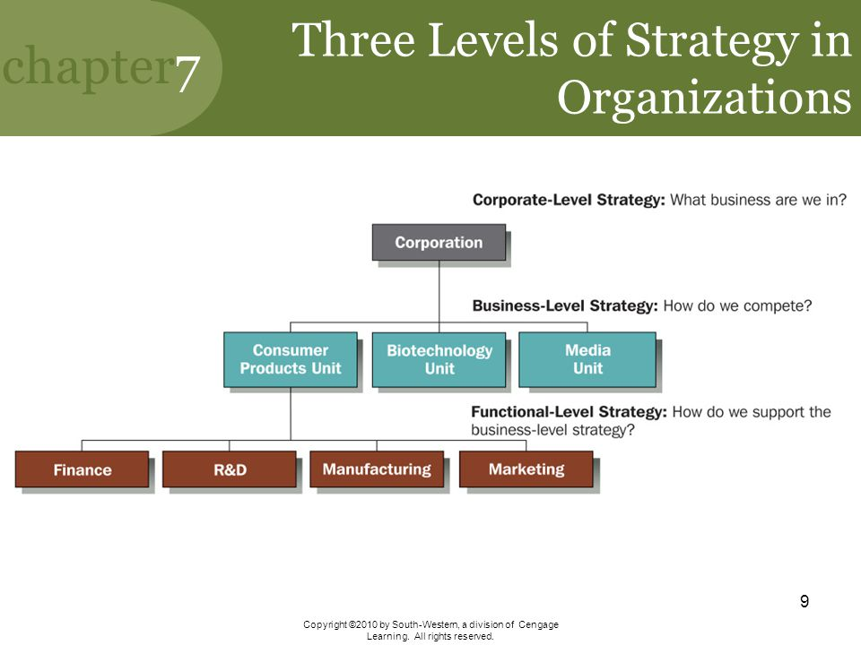 Three Levels of Strategy in Organizations
