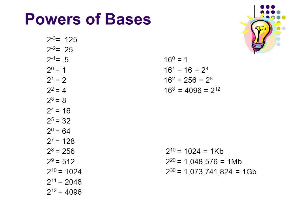 Number Systems Decimal (Base 10) Binary (Base 2 ...