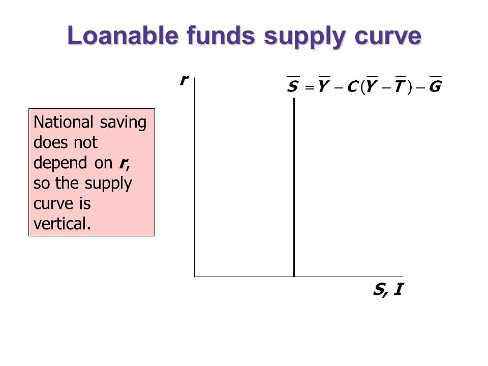 introduction to loanable funds market Introduction to the loanable funds market the market for loanable funds is where borrowers and lenders get together as with other markets, there is a supply curve and a demand curve as with other markets, there is a supply curve and a demand curve.