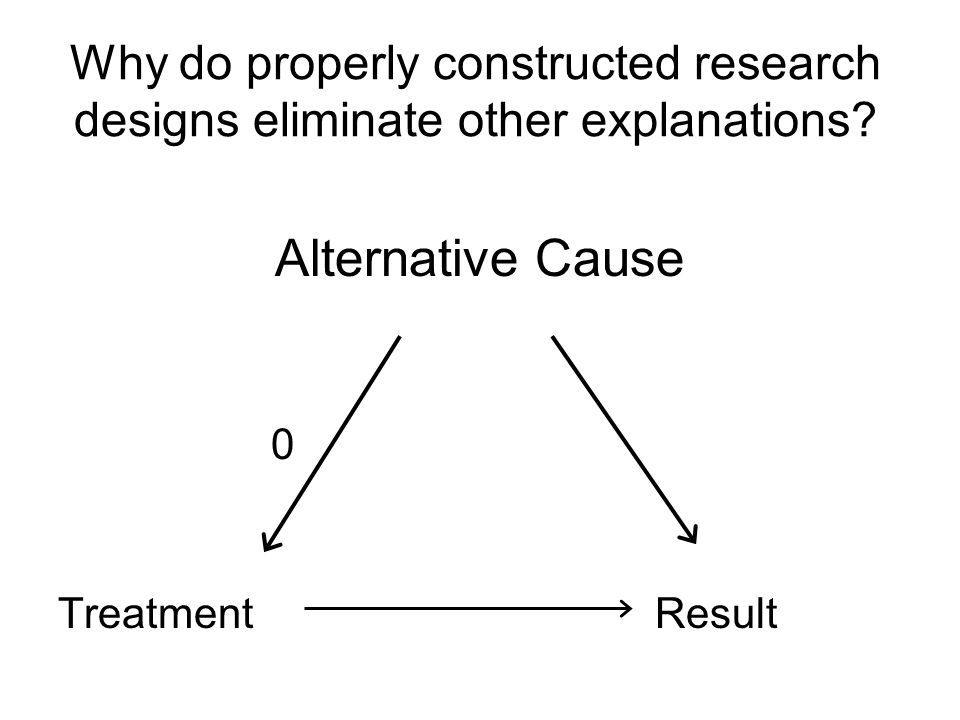 Why do properly constructed research designs eliminate other explanations