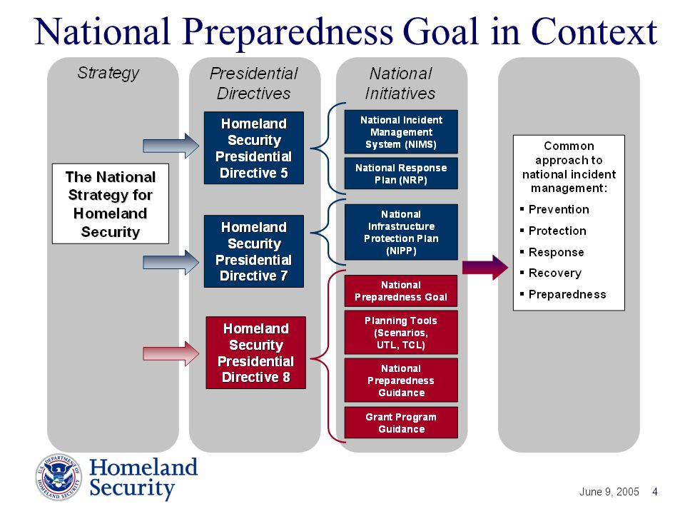 National Preparedness Goal in Context