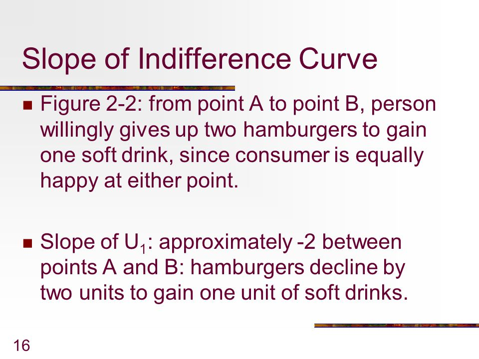 Slope of Indifference Curve